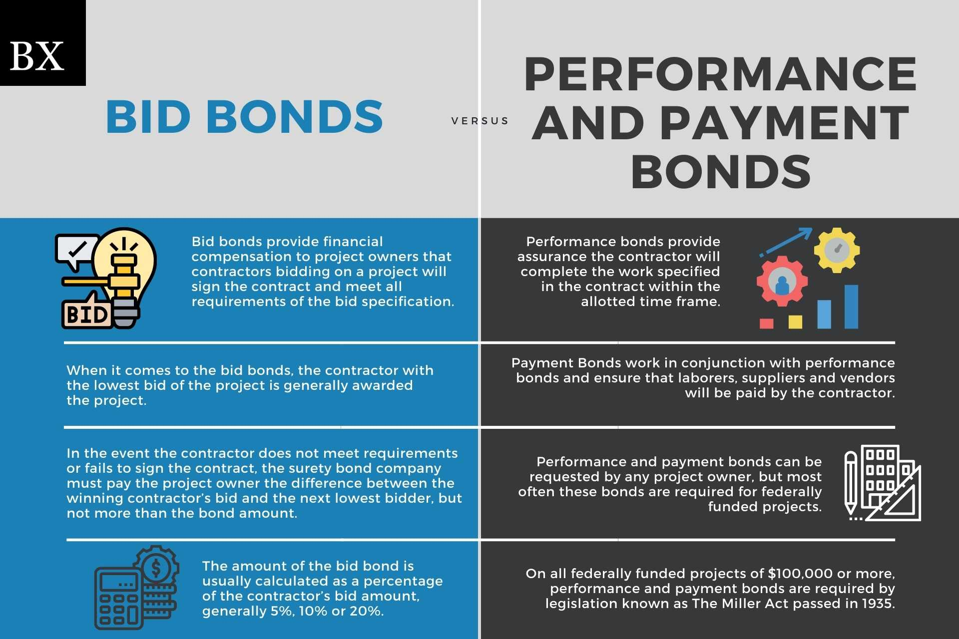 bid bonds and payment and performance bonds