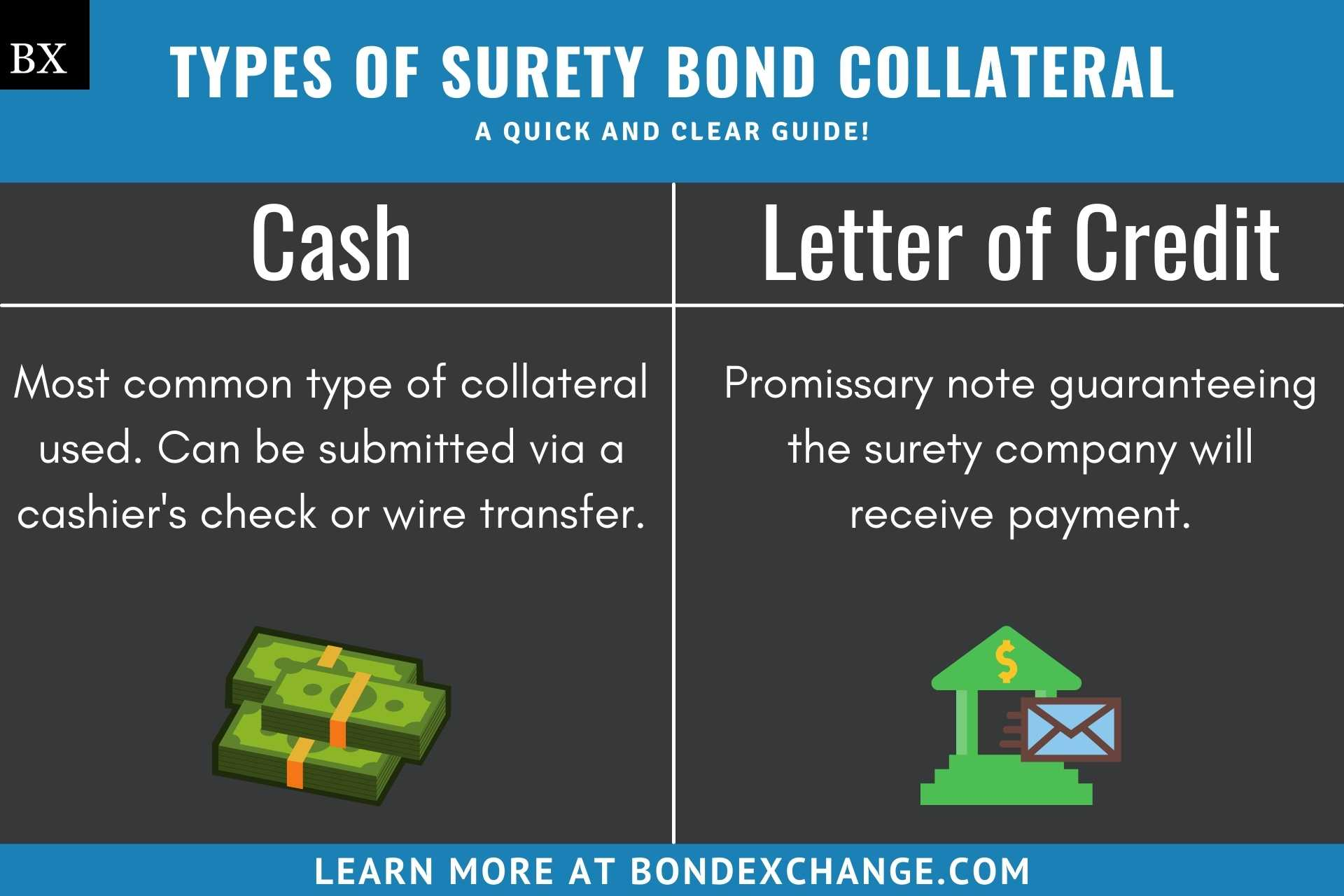 Surety Bond Collateral