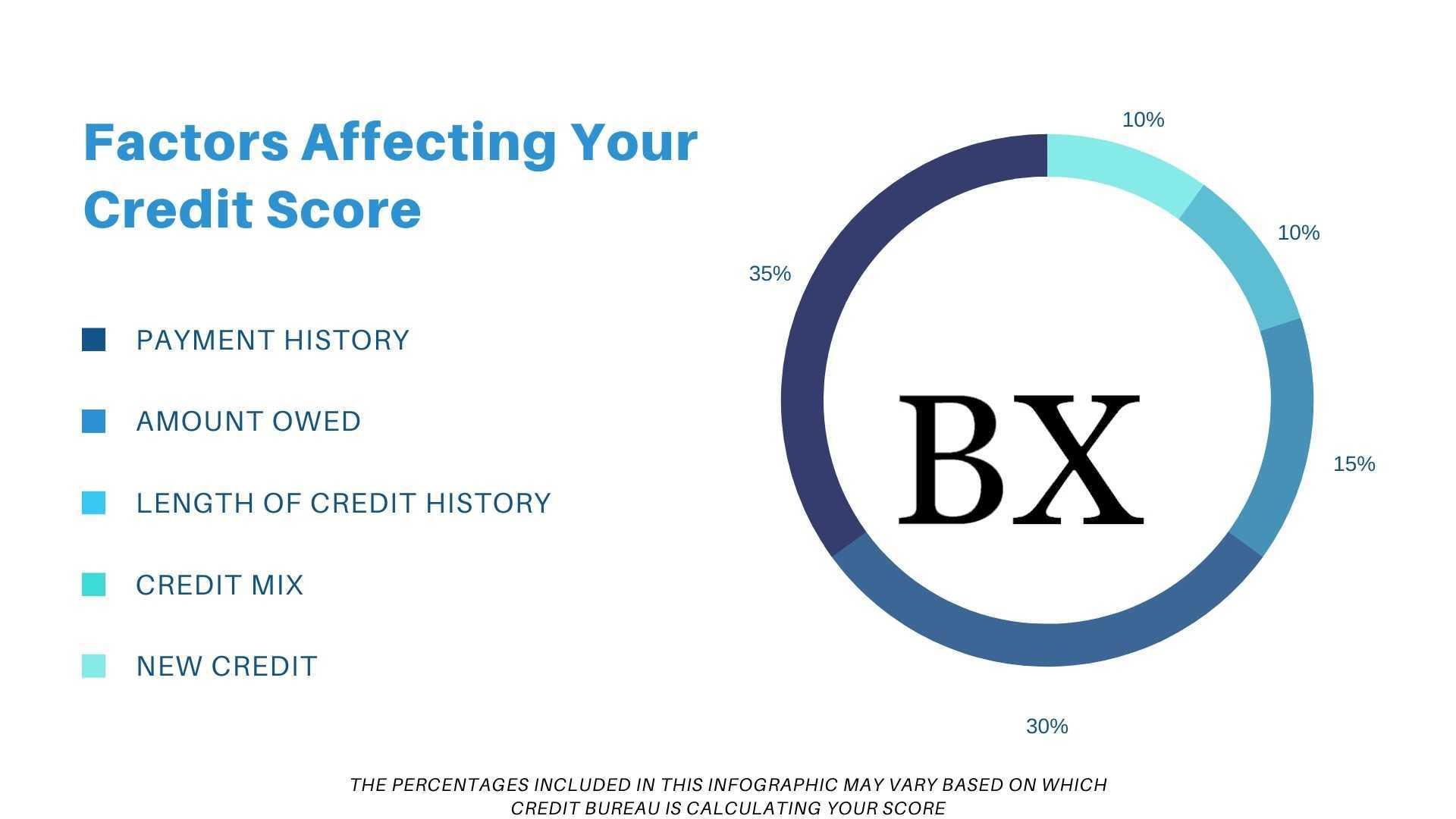 Determine Credit Score