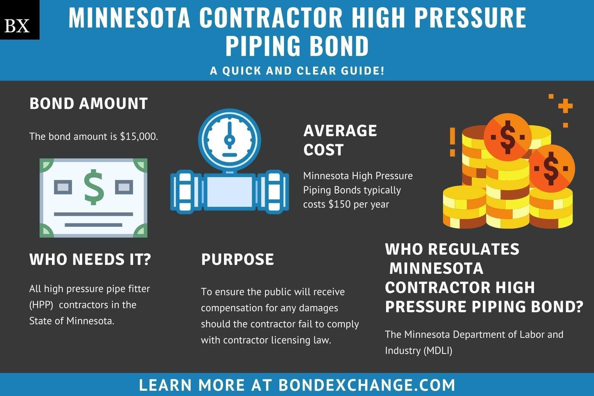 Minnesota High Pressure Piping Bond
