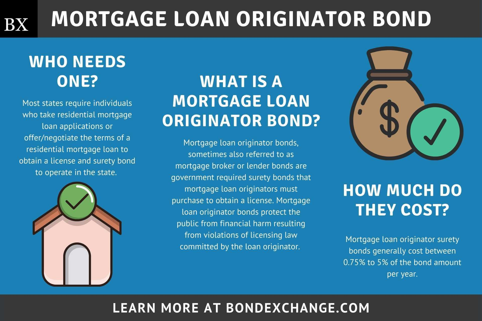 Mortgage Loan Originator Bond