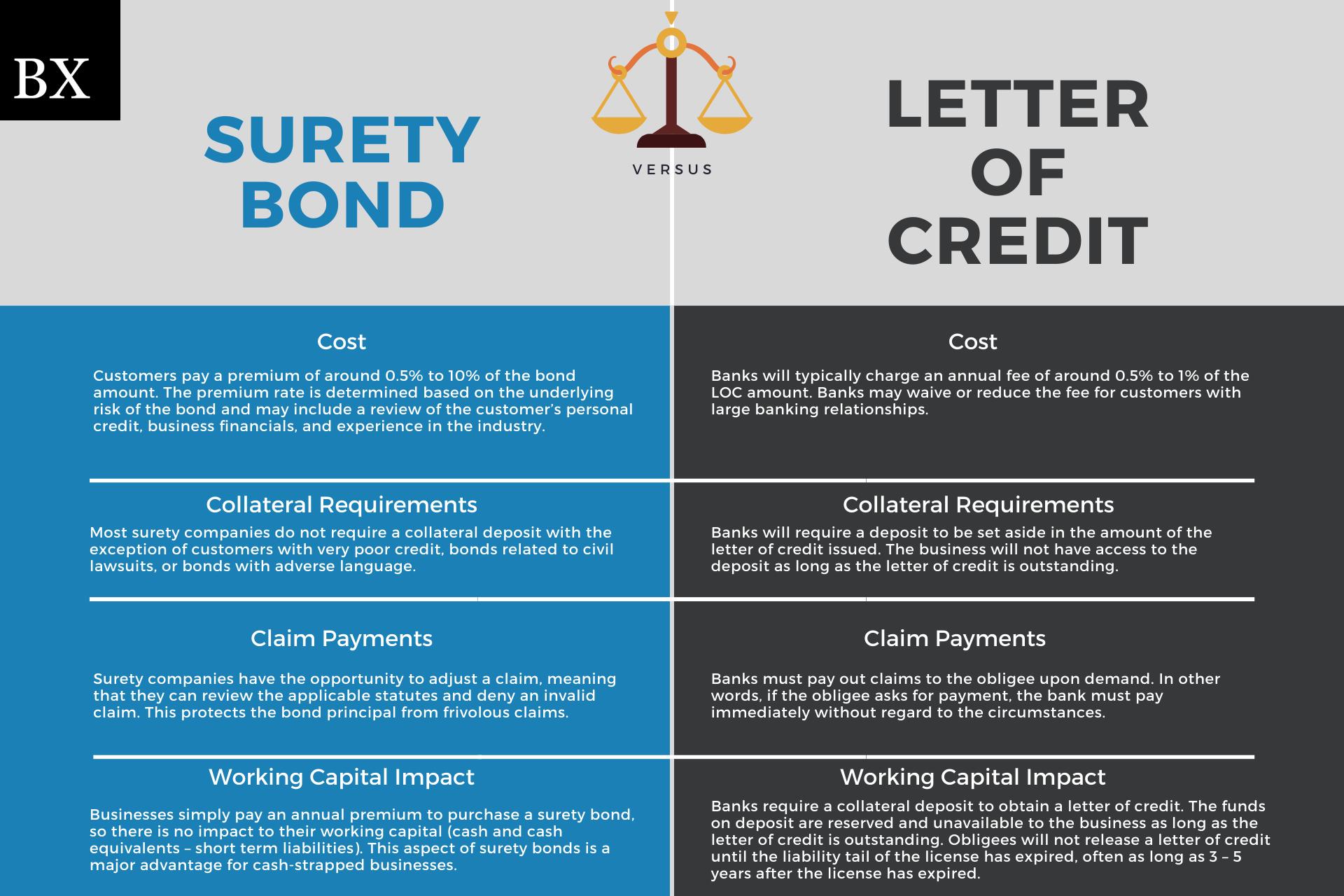 surety bond vs letter of credit